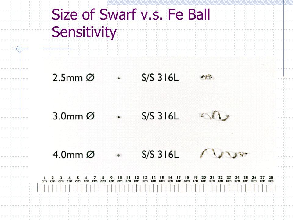 Size of Swarf v.s. Fe Ball Sensitivity