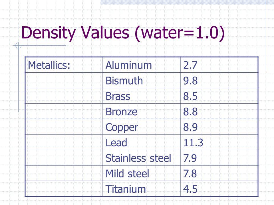 Density Values (water=1.0) Metallics:Aluminum2.7 Bismuth9.8 Brass8.5 Bronze8.8 Copper8.9 Lead11.3 Stainless steel7.9 Mild steel7.8 Titanium4.5