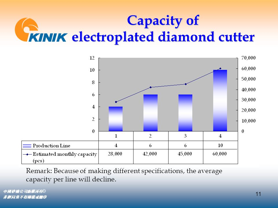 11 中國砂輪公司版權所有 © 非經同意不得轉載或翻印 Capacity of electroplated diamond cutter Remark: Because of making different specifications, the average capacity per line will decline.