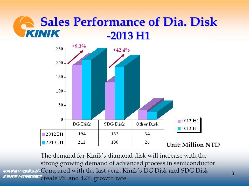 6 中國砂輪公司版權所有 © 非經同意不得轉載或翻印 Sales Performance of Dia. Disk -2013 H1 +9.3% +42.4% Unit: Million NTD The demand for Kinik's diamond disk will increase wi