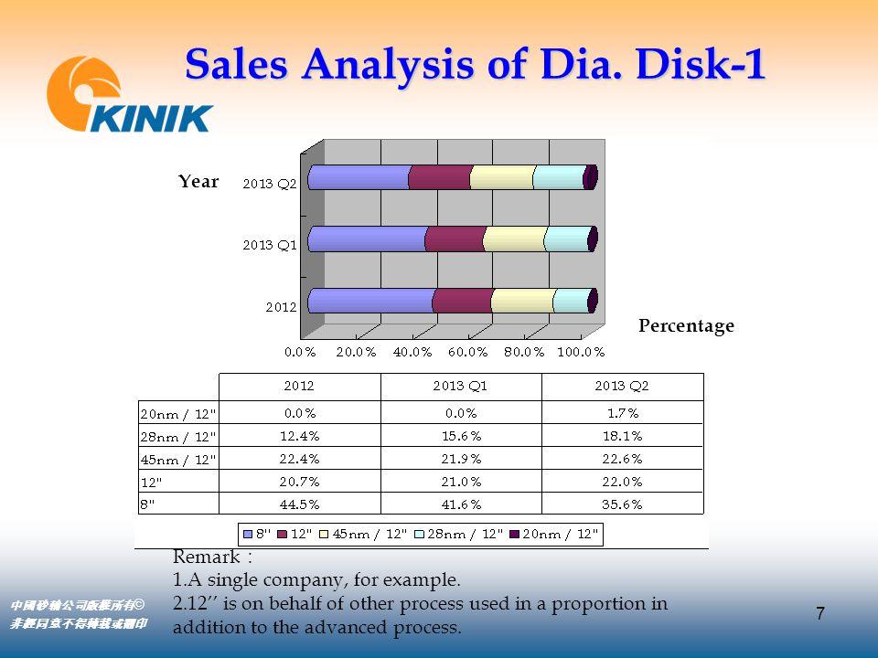 7 中國砂輪公司版權所有 © 非經同意不得轉載或翻印 Year Percentage Sales Analysis of Dia. Disk-1 Remark : 1.A single company, for example. 2.12'' is on behalf of other proces