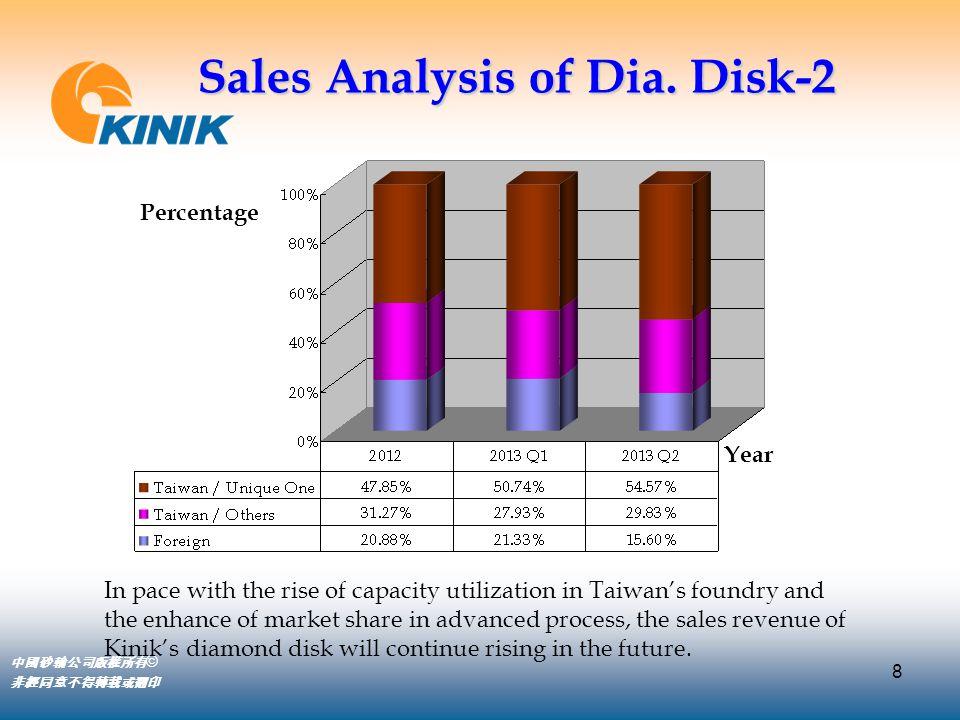 8 中國砂輪公司版權所有 © 非經同意不得轉載或翻印 Sales Analysis of Dia. Disk-2 Year In pace with the rise of capacity utilization in Taiwan's foundry and the enhance of mar