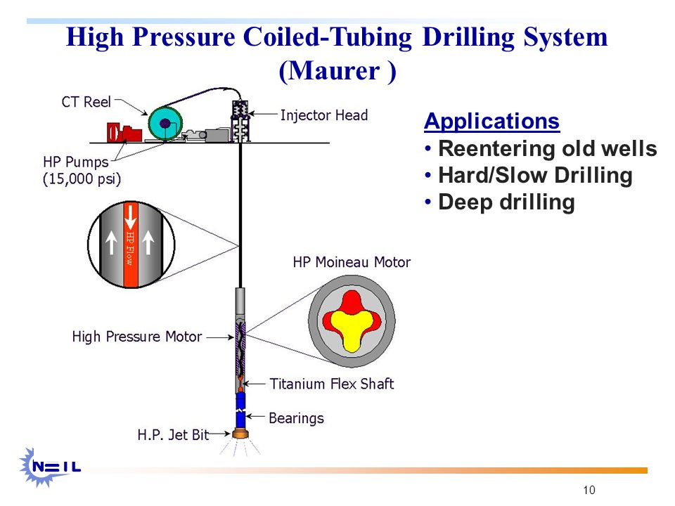 10 High Pressure Coiled-Tubing Drilling System (Maurer ) Applications Reentering old wells Hard/Slow Drilling Deep drilling