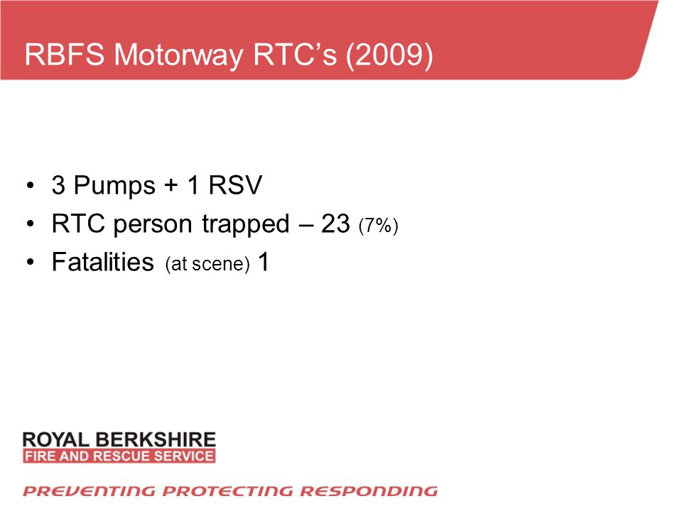 RBFS Motorway RTC's (2009) 3 Pumps + 1 RSV RTC person trapped – 23 (7%) Fatalities (at scene) 1