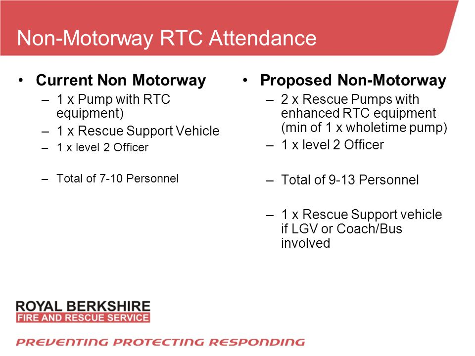 Non-Motorway RTC Attendance Proposed Non-Motorway –2 x Rescue Pumps with enhanced RTC equipment (min of 1 x wholetime pump) –1 x level 2 Officer –Total of 9-13 Personnel –1 x Rescue Support vehicle if LGV or Coach/Bus involved Current Non Motorway –1 x Pump with RTC equipment) –1 x Rescue Support Vehicle –1 x level 2 Officer –Total of 7-10 Personnel