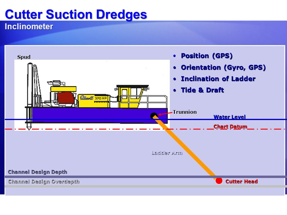 Cutter Suction Configuration Water Level Chart Datum Channel Design Depth Channel Design Overdepth Ladder Arm Cutter Head Needed:Dredge PositionCutter Head Position DredgeOrientation Cutter Head Depth Needed:Dredge PositionCutter Head Position Dredge Orientation Cutter Head Depth Mobile = Main Mobile = Digging Tool