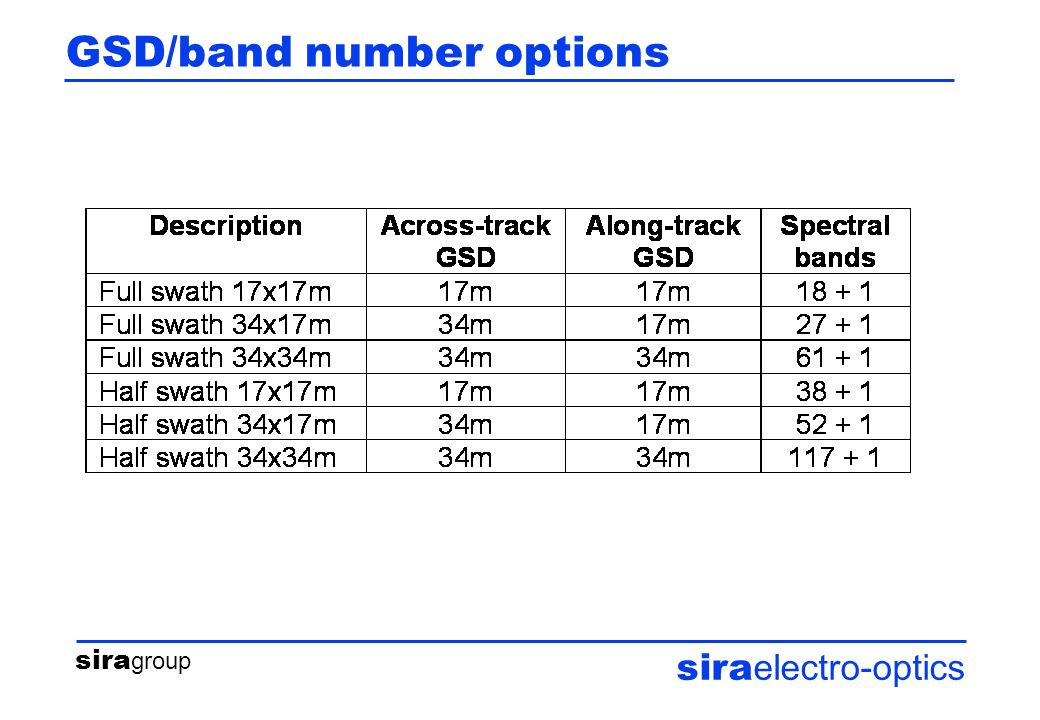 sira group sira electro-optics GSD/band number options