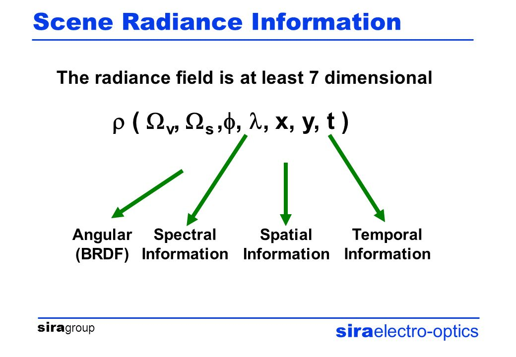 sira group sira electro-optics Scene Radiance Information The radiance field is at least 7 dimensional  (  v,  s, ,, x, y, t ) Angular (BRDF) Spatial Information Temporal Information Spectral Information