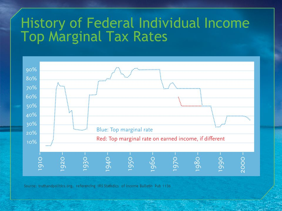 History of Federal Individual Income Top Marginal Tax Rates Source: truthandpolitics.org, referencing IRS Statistics of Income Bulletin Pub 1136