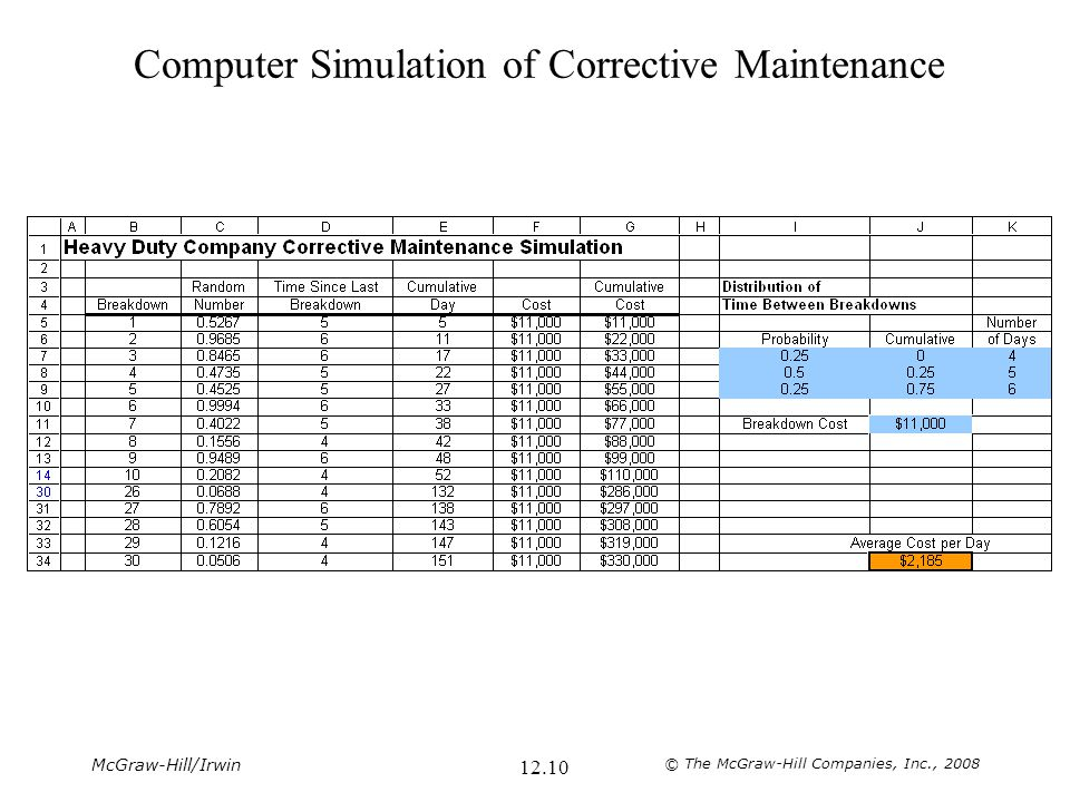McGraw-Hill/Irwin © The McGraw-Hill Companies, Inc., 2008 12.10 Computer Simulation of Corrective Maintenance