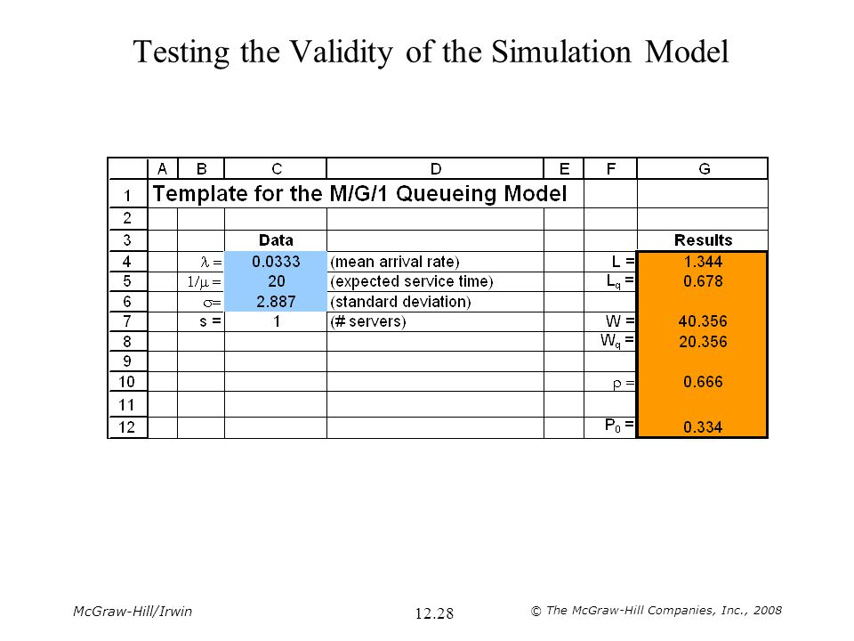 McGraw-Hill/Irwin © The McGraw-Hill Companies, Inc., 2008 12.28 Testing the Validity of the Simulation Model