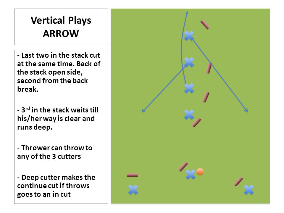 Handler Plays JACKPOT Both dumps cut at the same time Break side dump crosses in front Open side behind Throw out to space on the open side to allow a strong continue.