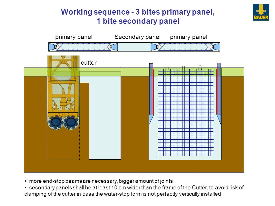 Working sequence - 3 bites primary panel, 1 bite secondary panel cutter primary panel Secondary panel more end-stop beams are necessary, bigger amount