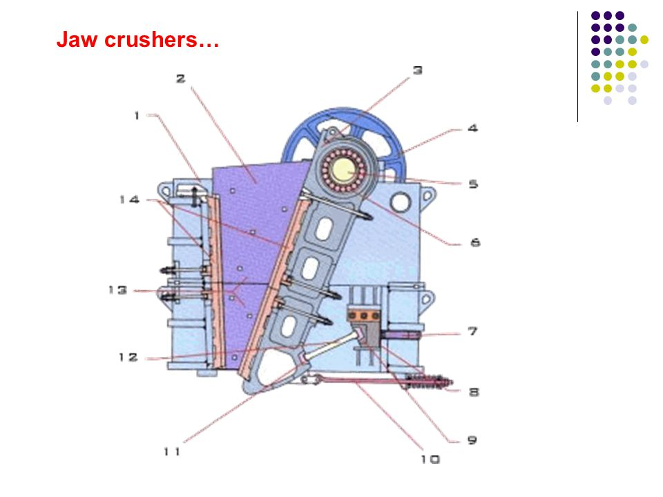 CRUSHERS Jaw crushers