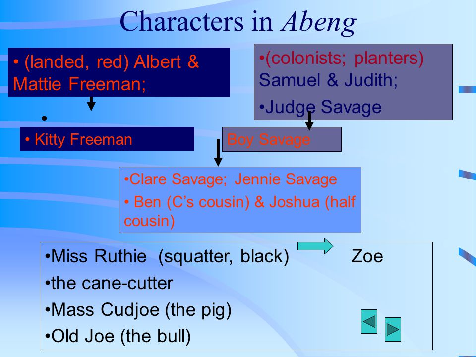 Characters in Abeng Miss Ruthie (squatter, black) Zoe the cane-cutter Mass Cudjoe (the pig) Old Joe (the bull) Boy Savage Clare Savage; Jennie Savage