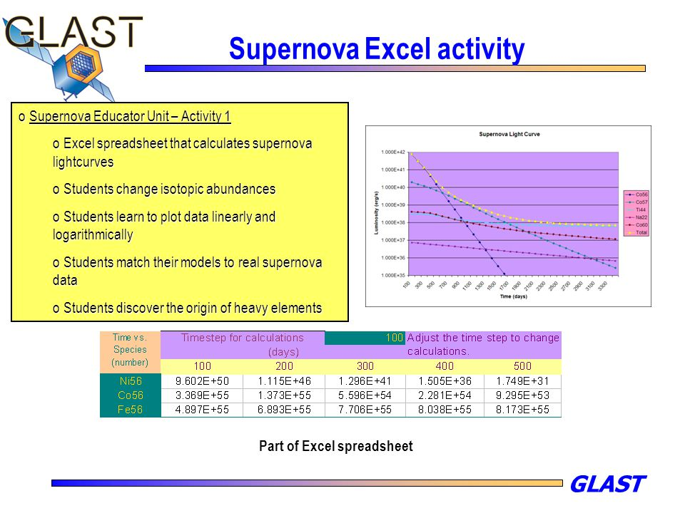 GLAST Supernova Excel activity o Supernova Educator Unit – Activity 1 o Excel spreadsheet that calculates supernova lightcurves o Students change isot
