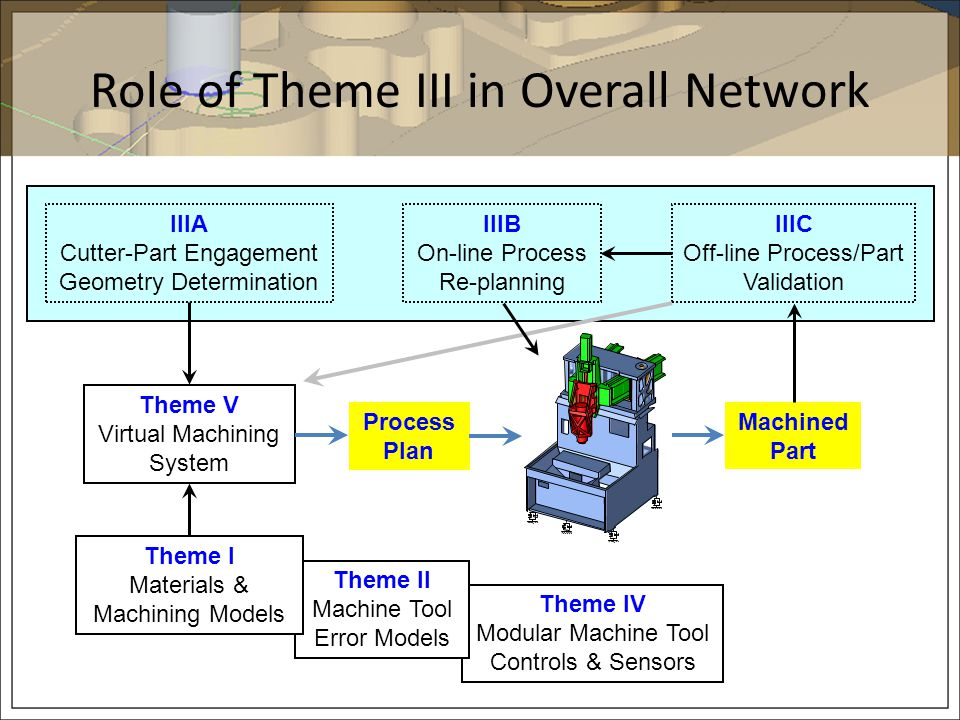 Theme IV Modular Machine Tool Controls & Sensors Theme II Machine Tool Error Models Role of Theme III in Overall Network IIIA Cutter-Part Engagement G