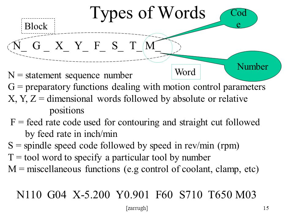 [zarrugh]15 Types of Words N_ G _ X_ Y_ F_ S_ T_ M_ N = statement sequence number G = preparatory functions dealing with motion control parameters X, Y, Z = dimensional words followed by absolute or relative positions F = feed rate code used for contouring and straight cut followed by feed rate in inch/min S = spindle speed code followed by speed in rev/min (rpm) T = tool word to specify a particular tool by number M = miscellaneous functions (e.g control of coolant, clamp, etc) Cod e Number Word Block N110 G04 X-5.200 Y0.901 F60 S710 T650 M03