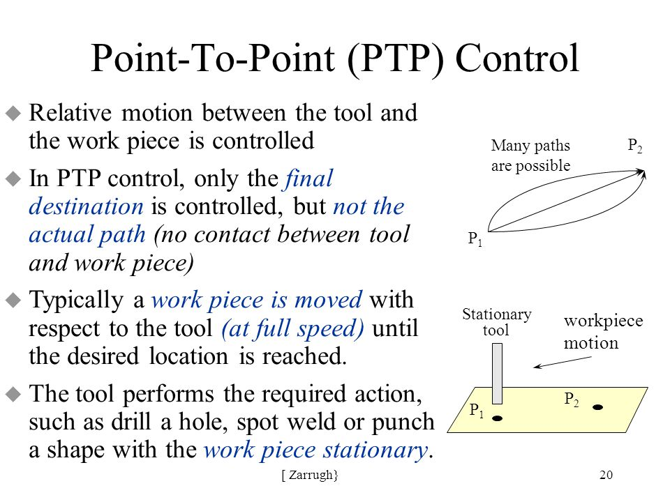 [ Zarrugh}20 Point-To-Point (PTP) Control P1P1 P2P2 Many paths are possible P1P1 P2P2 Stationary tool workpiece motion u Relative motion between the tool and the work piece is controlled u In PTP control, only the final destination is controlled, but not the actual path (no contact between tool and work piece) u Typically a work piece is moved with respect to the tool (at full speed) until the desired location is reached.