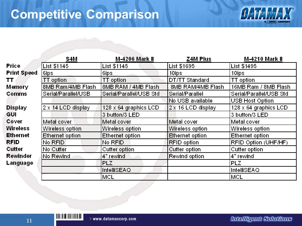 11 Competitive Comparison