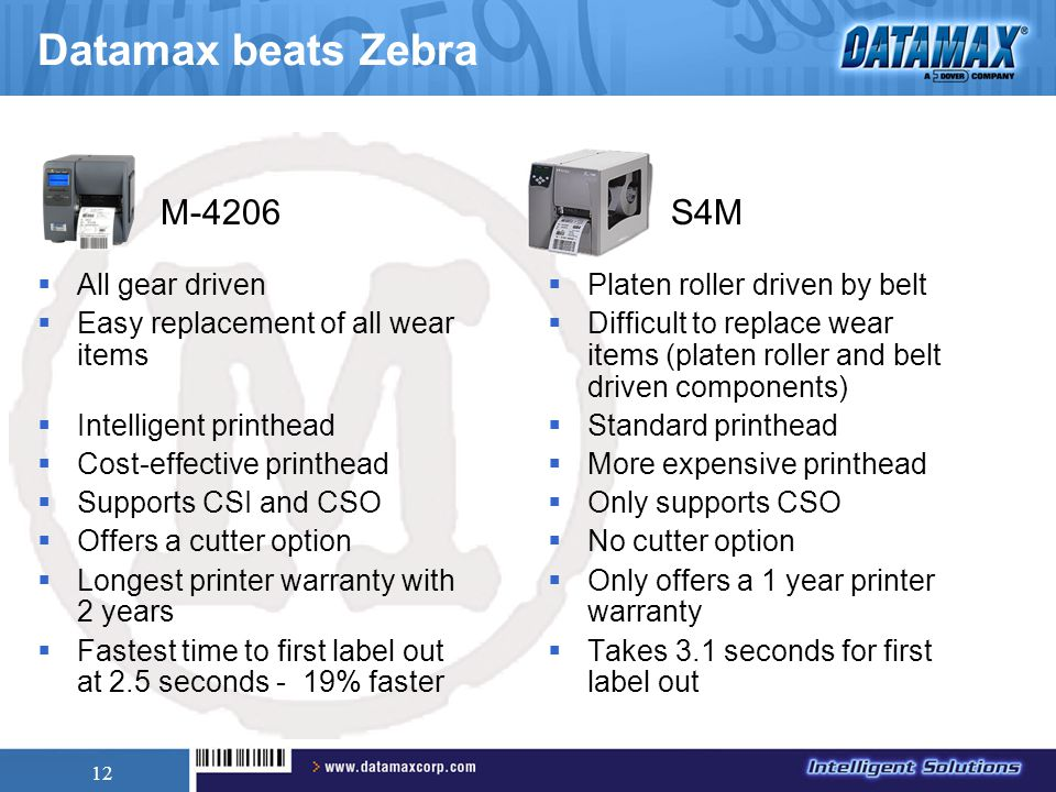 12 Datamax beats Zebra  All gear driven  Easy replacement of all wear items  Intelligent printhead  Cost-effective printhead  Supports CSI and CSO  Offers a cutter option  Longest printer warranty with 2 years  Fastest time to first label out at 2.5 seconds - 19% faster  Platen roller driven by belt  Difficult to replace wear items (platen roller and belt driven components)  Standard printhead  More expensive printhead  Only supports CSO  No cutter option  Only offers a 1 year printer warranty  Takes 3.1 seconds for first label out M-4206S4M
