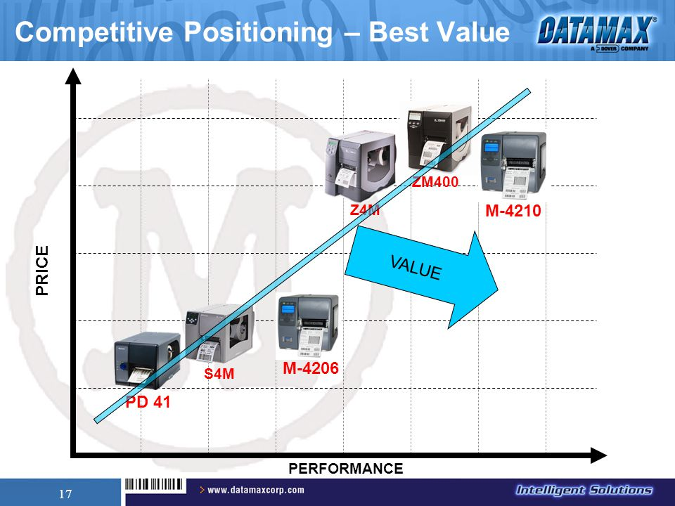 17 PRICE PERFORMANCE Competitive Positioning – Best Value M-4206 M-4210 Z4MZM400 S4M PD 41 VALUE