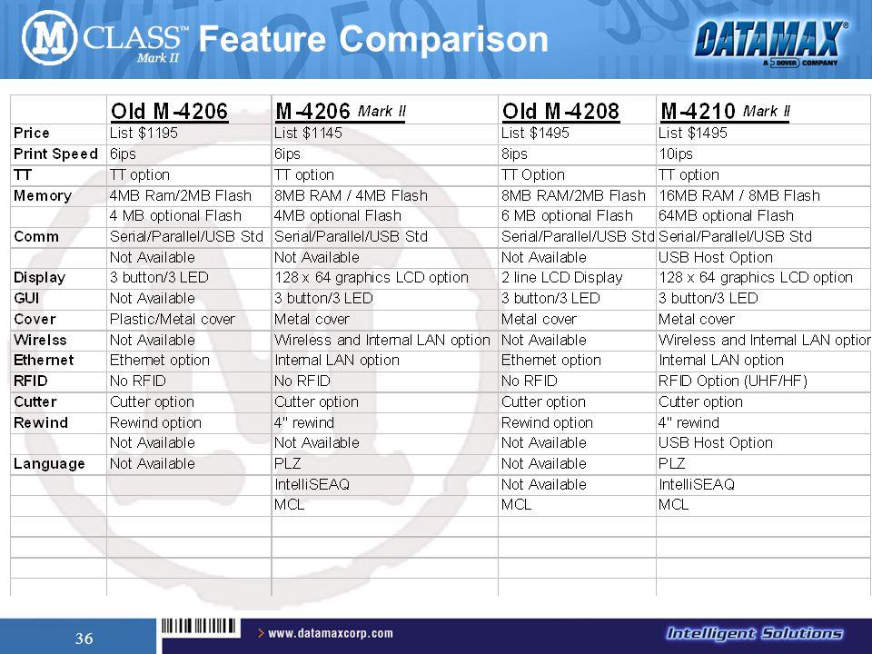 36 Feature Comparison
