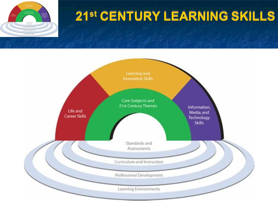 33 CHANGES for 2008-09 SCHOOL YEAR Reaffirmed 21 st Century Focus Added NorthCom as 21 st Century Partner Enhanced Information Literacy Component Incorporated Digital Education Changed Interdisciplinary Focus to Humanities (2 Core Subjects) Added 4 Experienced Teachers Continued Looking at Student Work Reaffirmed 21 st Century Focus Added NorthCom as 21 st Century Partner Enhanced Information Literacy Component Incorporated Digital Education Changed Interdisciplinary Focus to Humanities (2 Core Subjects) Added 4 Experienced Teachers Continued Looking at Student Work