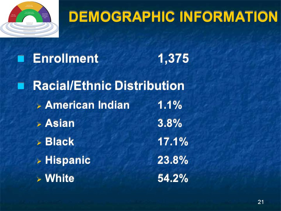 21 DEMOGRAPHIC INFORMATION Enrollment1,375 Racial/Ethnic Distribution  American Indian1.1%  Asian3.8%  Black17.1%  Hispanic23.8%  White54.2% Enrollment1,375 Racial/Ethnic Distribution  American Indian1.1%  Asian3.8%  Black17.1%  Hispanic23.8%  White54.2%