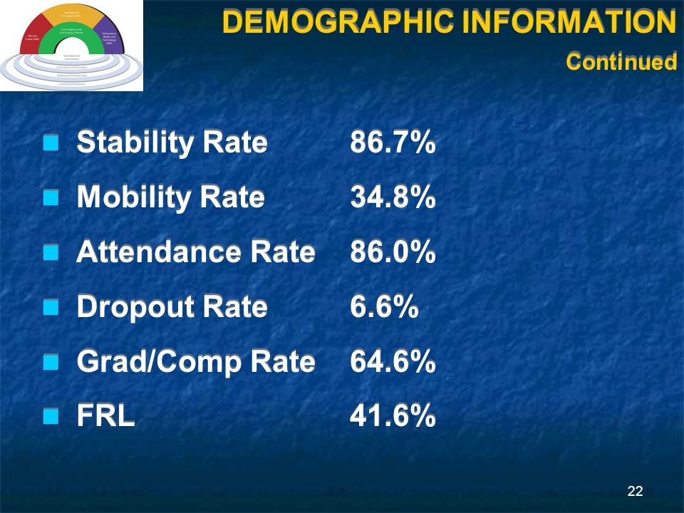 22 Stability Rate86.7% Mobility Rate34.8% Attendance Rate86.0% Dropout Rate6.6% Grad/Comp Rate64.6% FRL 41.6% Stability Rate86.7% Mobility Rate34.8% Attendance Rate86.0% Dropout Rate6.6% Grad/Comp Rate64.6% FRL 41.6% DEMOGRAPHIC INFORMATION Continued