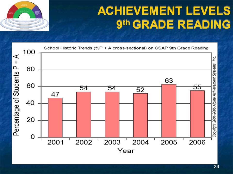 23 ACHIEVEMENT LEVELS 9 th GRADE READING
