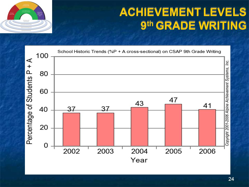 24 ACHIEVEMENT LEVELS 9 th GRADE WRITING