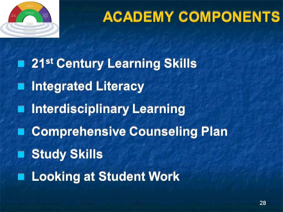 28 ACADEMY COMPONENTS 21 st Century Learning Skills Integrated Literacy Interdisciplinary Learning Comprehensive Counseling Plan Study Skills Looking at Student Work 21 st Century Learning Skills Integrated Literacy Interdisciplinary Learning Comprehensive Counseling Plan Study Skills Looking at Student Work