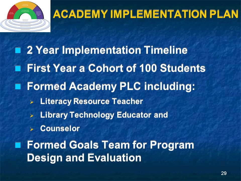 29 ACADEMY IMPLEMENTATION PLAN 2 Year Implementation Timeline First Year a Cohort of 100 Students Formed Academy PLC including:  Literacy Resource Teacher  Library Technology Educator and  Counselor Formed Goals Team for Program Design and Evaluation 2 Year Implementation Timeline First Year a Cohort of 100 Students Formed Academy PLC including:  Literacy Resource Teacher  Library Technology Educator and  Counselor Formed Goals Team for Program Design and Evaluation