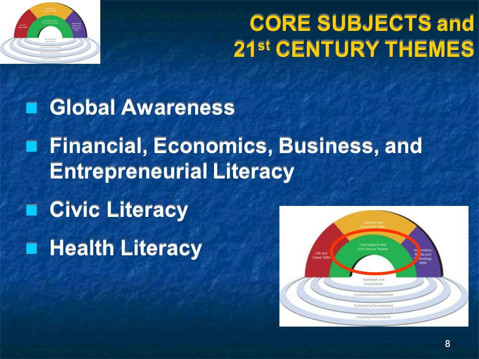 8 CORE SUBJECTS and 21 st CENTURY THEMES Global Awareness Financial, Economics, Business, and Entrepreneurial Literacy Civic Literacy Health Literacy Global Awareness Financial, Economics, Business, and Entrepreneurial Literacy Civic Literacy Health Literacy