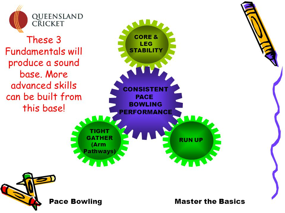 RUN UP TIGHT GATHER (Arm Pathways) CORE & LEG STABILITY CONSISTENT PACE BOWLING PERFORMANCE Pace BowlingMaster the Basics These 3 Fundamentals will produce a sound base.
