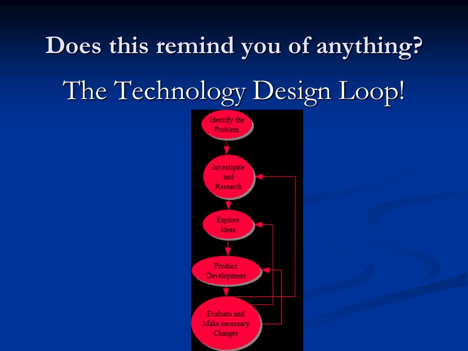 Does this remind you of anything The Technology Design Loop!