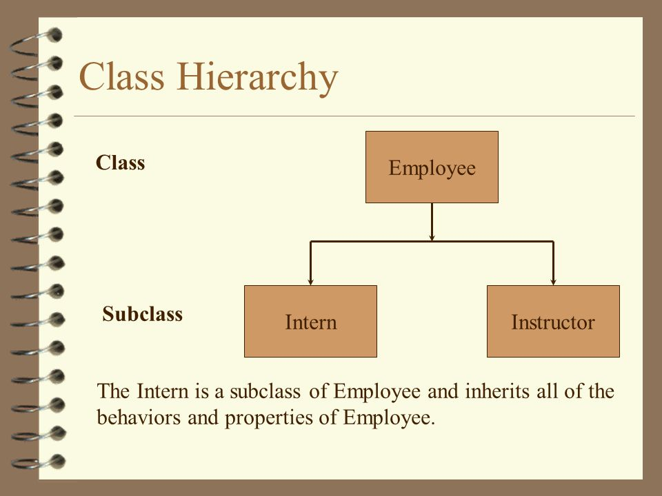 Class Hierarchy Employee InstructorIntern Class Subclass The Intern is a subclass of Employee and inherits all of the behaviors and properties of Employee.