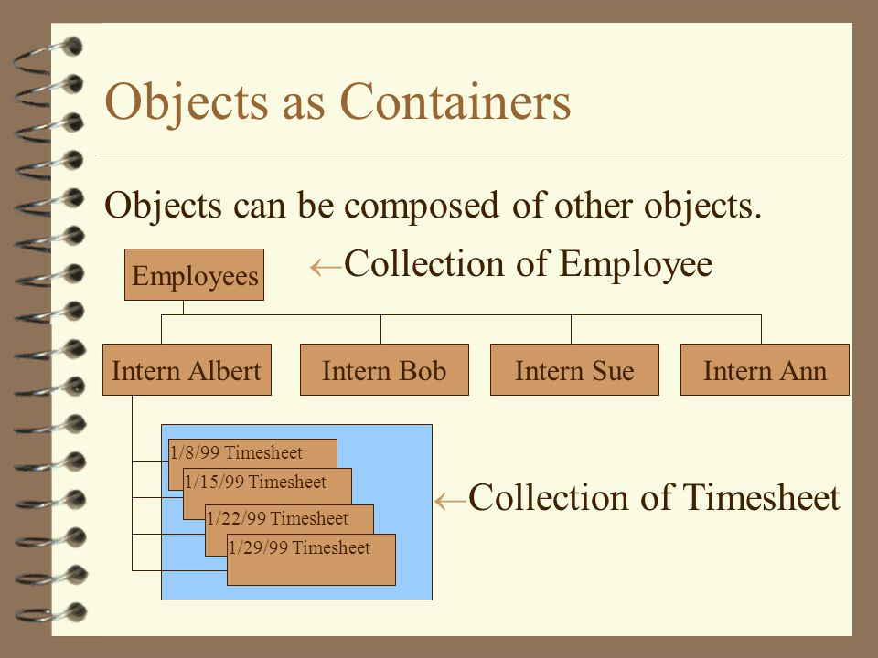 Objects as Containers Objects can be composed of other objects.