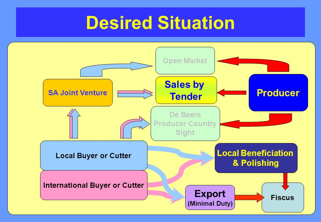 Desired Situation Open Market SA Joint Venture Producer Local Beneficiation & Polishing Sales by Tender De Beers Producer Country Sight Export (Minimal Duty) Fiscus International Buyer or Cutter Local Buyer or Cutter