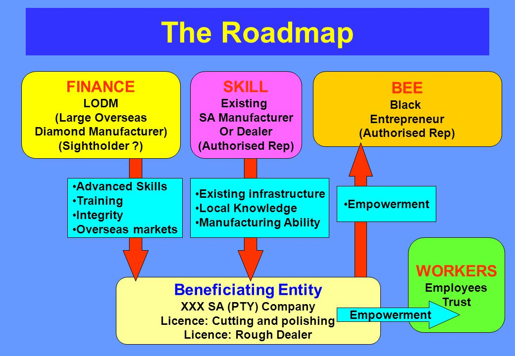 The Roadmap FINANCE LODM (Large Overseas Diamond Manufacturer) (Sightholder ) SKILL Existing SA Manufacturer Or Dealer (Authorised Rep) BEE Black Entrepreneur (Authorised Rep) Beneficiating Entity XXX SA (PTY) Company Licence: Cutting and polishing Licence: Rough Dealer WORKERS Employees Trust Empowerment Advanced Skills Training Integrity Overseas markets Existing infrastructure Local Knowledge Manufacturing Ability Empowerment