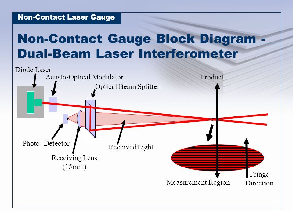 Non-Contact Laser Gauge Non-Contact Gauge Block Diagram - Dual-Beam Laser Interferometer Measurement Region Product Diode Laser Optical Beam Splitter Photo -Detector Receiving Lens (15mm) Received Light Fringe Direction Acusto-Optical Modulator
