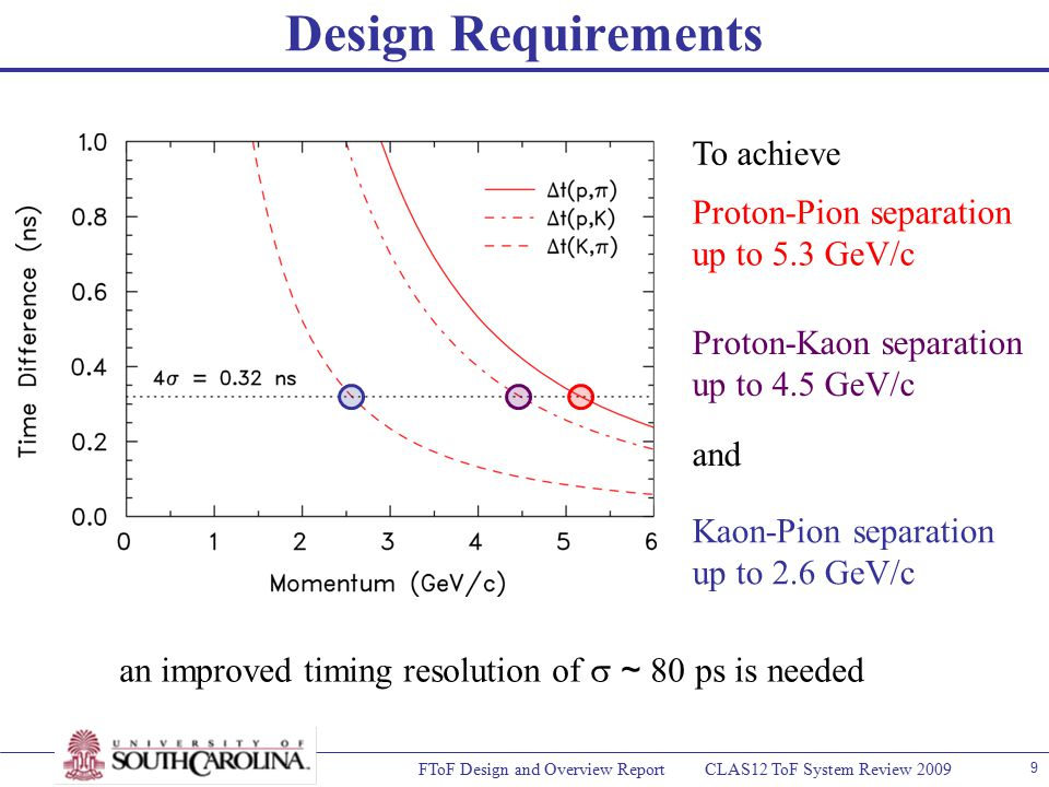 FToF Design and Overview Report CLAS12 ToF System Review 2009 9 Design Requirements Proton-Pion separation up to 5.3 GeV/c Kaon-Pion separation up to 2.6 GeV/c To achieve and an improved timing resolution of  ~ 80 ps is needed Proton-Kaon separation up to 4.5 GeV/c