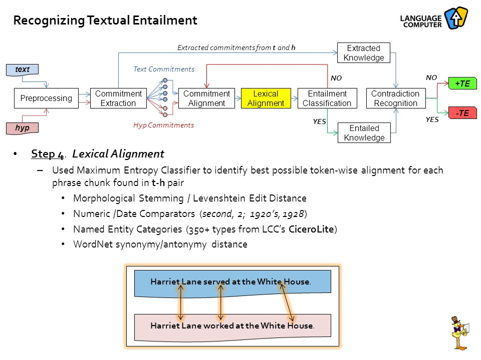 Recognizing Textual Entailment Preprocessing Commitment Extraction Commitment Alignment Lexical Alignment Entailment Classification text hyp Contradiction Recognition Entailed Knowledge Extracted Knowledge +TE -TE Extracted commitments from t and h NO YES NO YES Text Commitments Hyp Commitments Step 4.