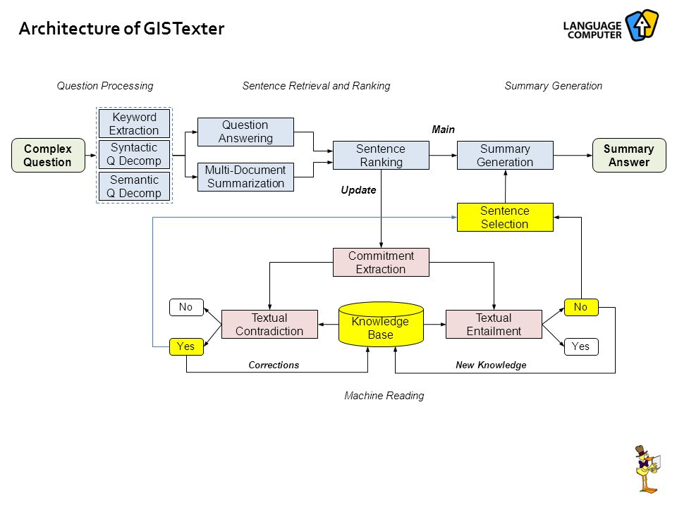 Architecture of GISTexter Complex Question Keyword Extraction Syntactic Q Decomp Semantic Q Decomp Question Answering Multi-Document Summarization Summary Generation Summary Answer Commitment Extraction Sentence Ranking Textual Contradiction Textual Entailment No Yes No Yes Sentence Selection Knowledge Base Main Question ProcessingSentence Retrieval and RankingSummary Generation CorrectionsNew Knowledge Machine Reading Update