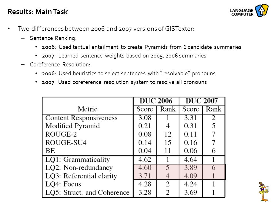 Results: Main Task Two differences between 2006 and 2007 versions of GISTexter: – Sentence Ranking: 2006: Used textual entailment to create Pyramids from 6 candidate summaries 2007: Learned sentence weights based on 2005, 2006 summaries – Coreference Resolution: 2006: Used heuristics to select sentences with resolvable pronouns 2007: Used coreference resolution system to resolve all pronouns