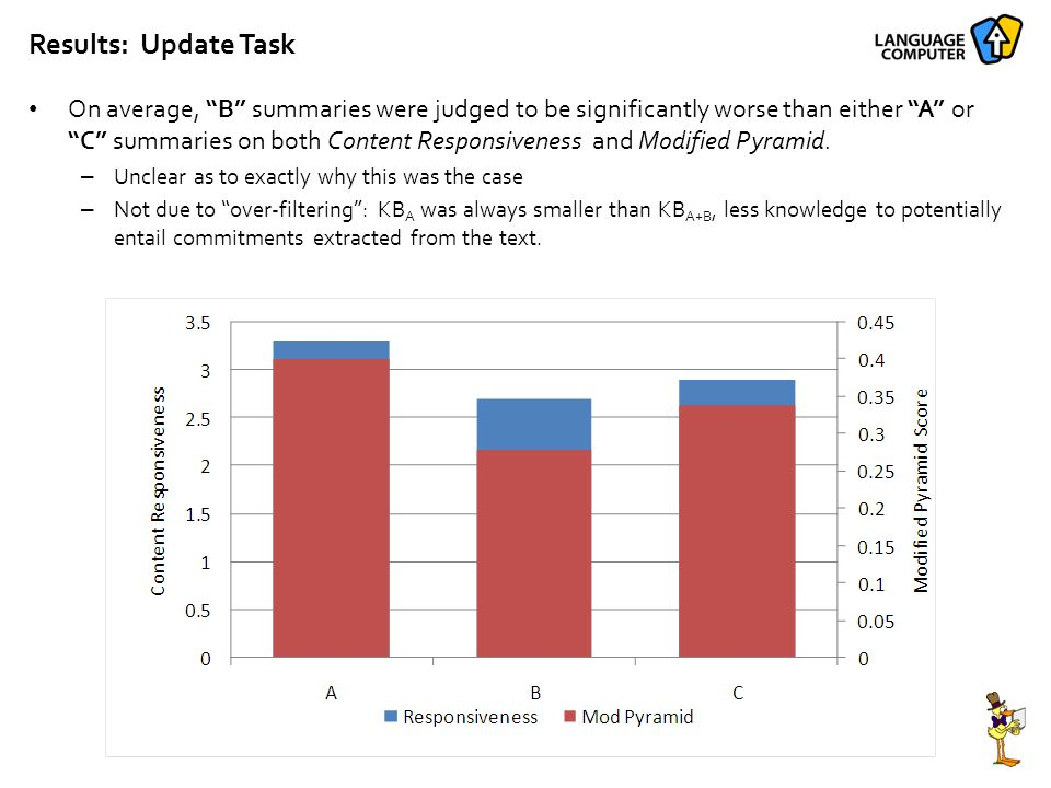 Results: Update Task On average, B summaries were judged to be significantly worse than either A or C summaries on both Content Responsiveness and Modified Pyramid.