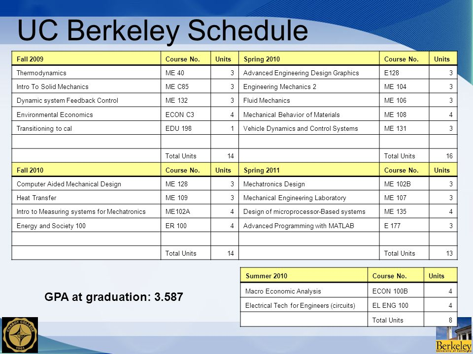 UC Berkeley Schedule Fall 2009Course No.UnitsSpring 2010Course No.Units ThermodynamicsME 403Advanced Engineering Design GraphicsE1283 Intro To Solid MechanicsME C853Engineering Mechanics 2ME 1043 Dynamic system Feedback ControlME 1323Fluid MechanicsME 1063 Environmental EconomicsECON C34Mechanical Behavior of MaterialsME 1084 Transitioning to calEDU 1981Vehicle Dynamics and Control SystemsME 1313 Total Units14 Total Units16 Fall 2010Course No.UnitsSpring 2011Course No.Units Computer Aided Mechanical DesignME 1283Mechatronics DesignME 102B3 Heat TransferME 1093Mechanical Engineering LaboratoryME 1073 Intro to Measuring systems for MechatronicsME102A4Design of microprocessor-Based systemsME 1354 Energy and Society 100ER 1004Advanced Programming with MATLABE 1773 Total Units14 Total Units13 Summer 2010Course No.Units Macro Economic AnalysisECON 100B4 Electrical Tech for Engineers (circuits)EL ENG 1004 Total Units8 GPA at graduation: 3.587