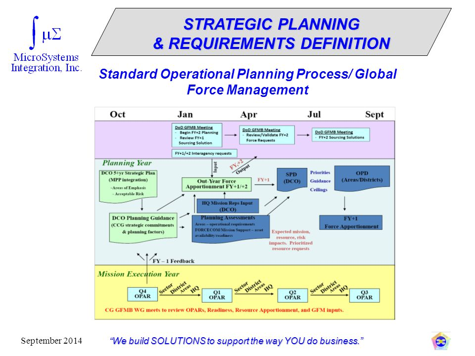"""""""We build SOLUTIONS to support the way YOU do business."""" September 2014 STRATEGIC PLANNING & REQUIREMENTS DEFINITION Standard Operational Planning Pro"""