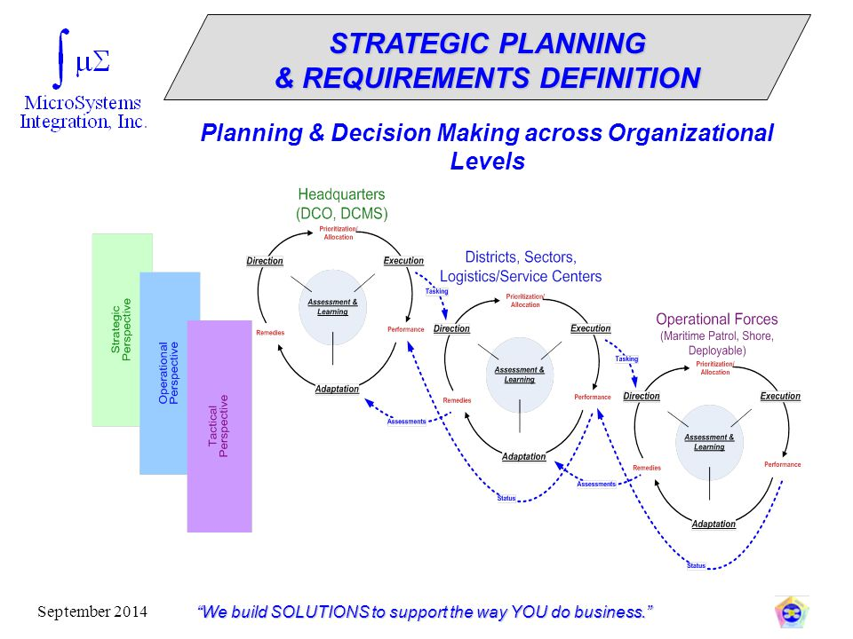 """""""We build SOLUTIONS to support the way YOU do business."""" September 2014 Planning & Decision Making across Organizational Levels STRATEGIC PLANNING & R"""